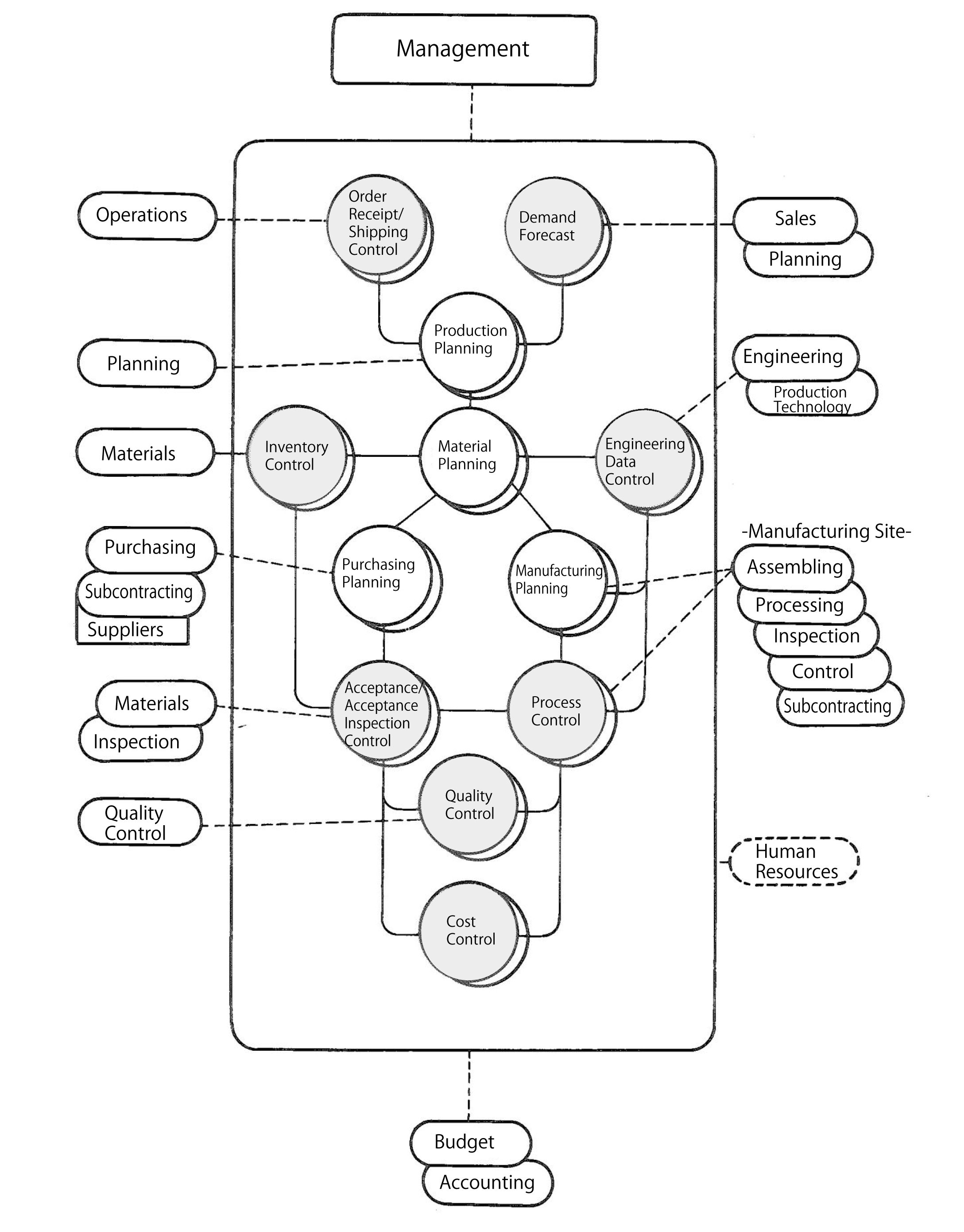 mrp system diagram