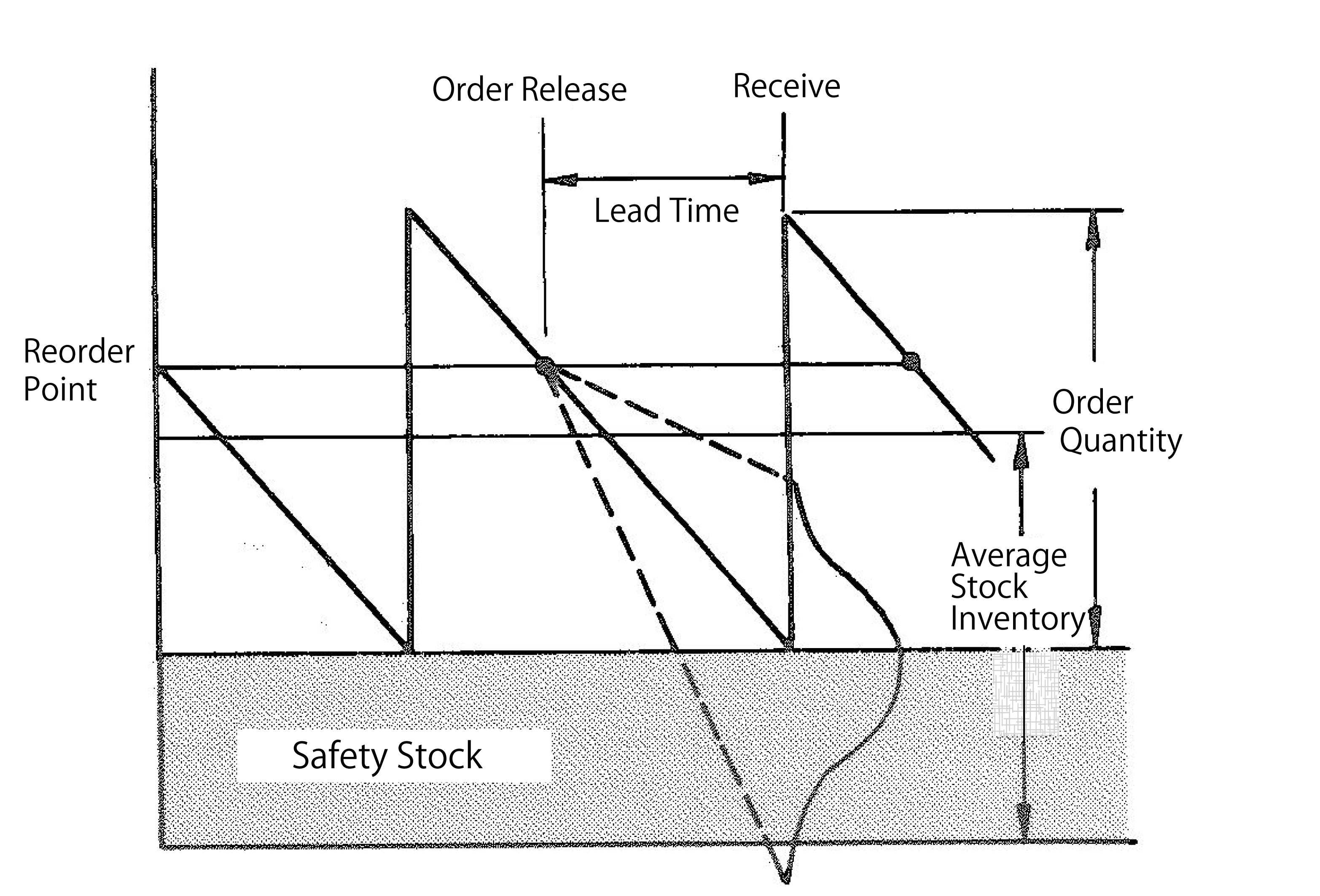 Safety Stock - Inventory Control - MRP glossary of Production ...