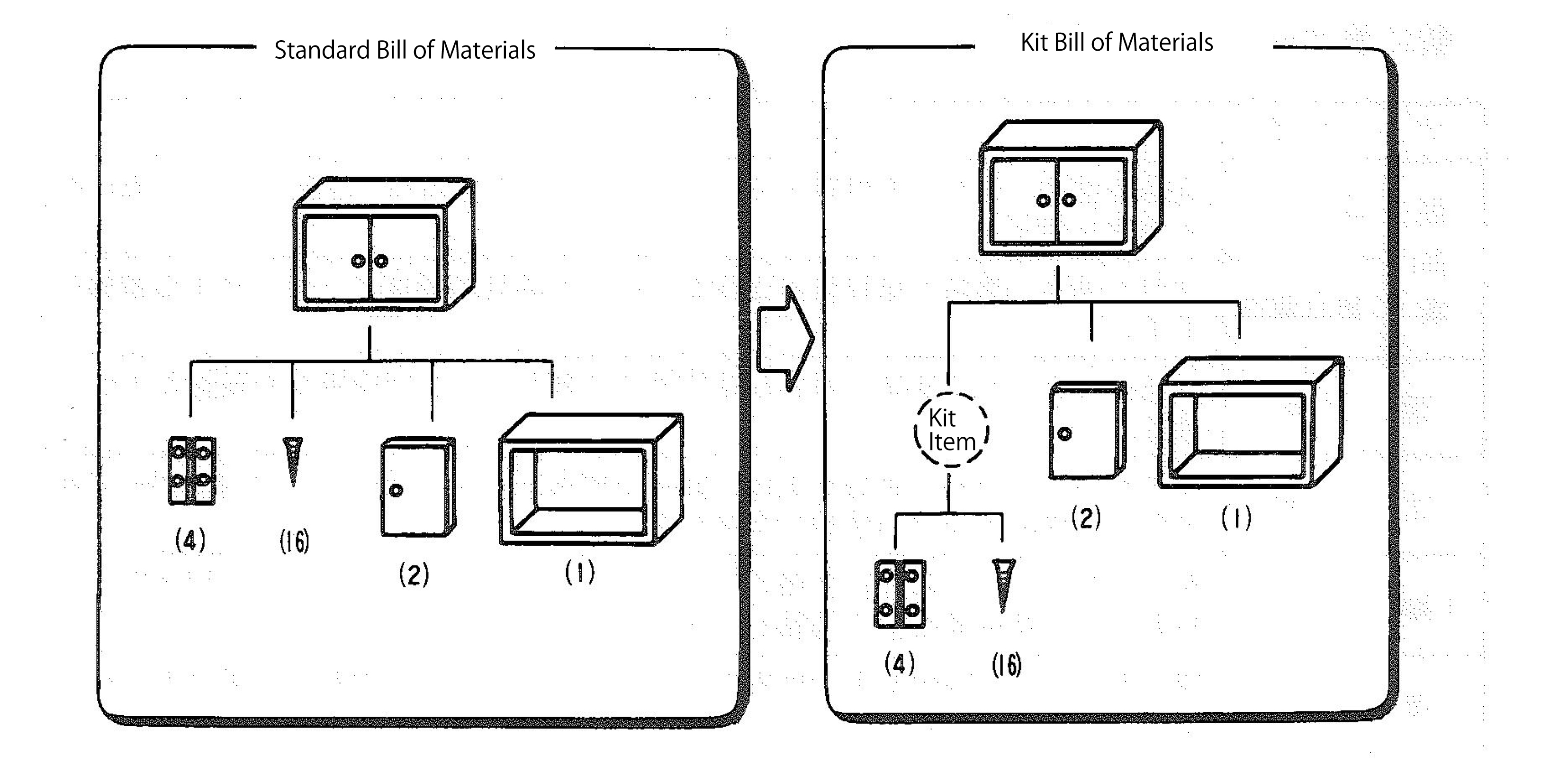 kit bill of materials term starts with k mrp glossary of