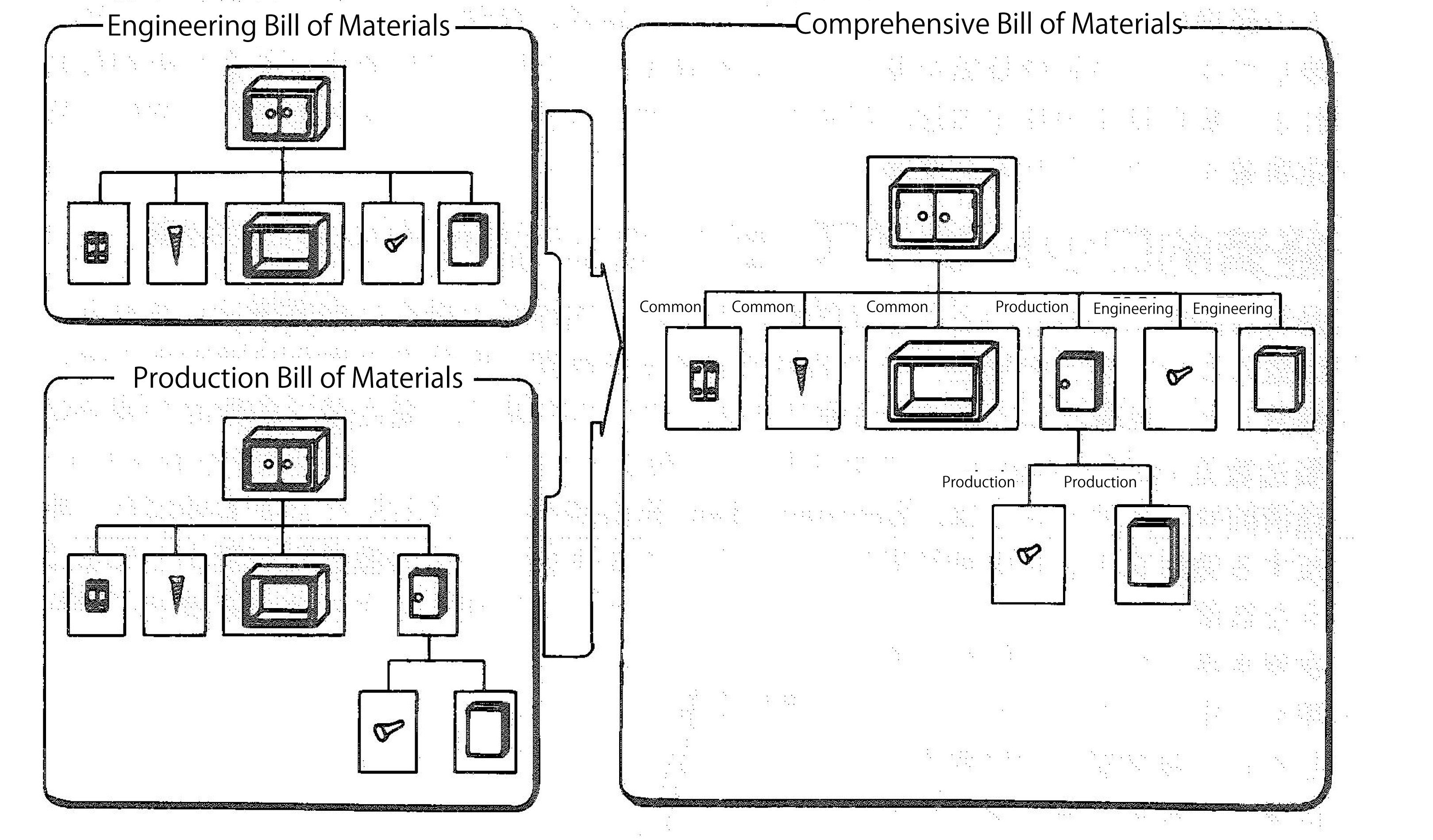 Combined Bill Of Materials Engineering Data Control