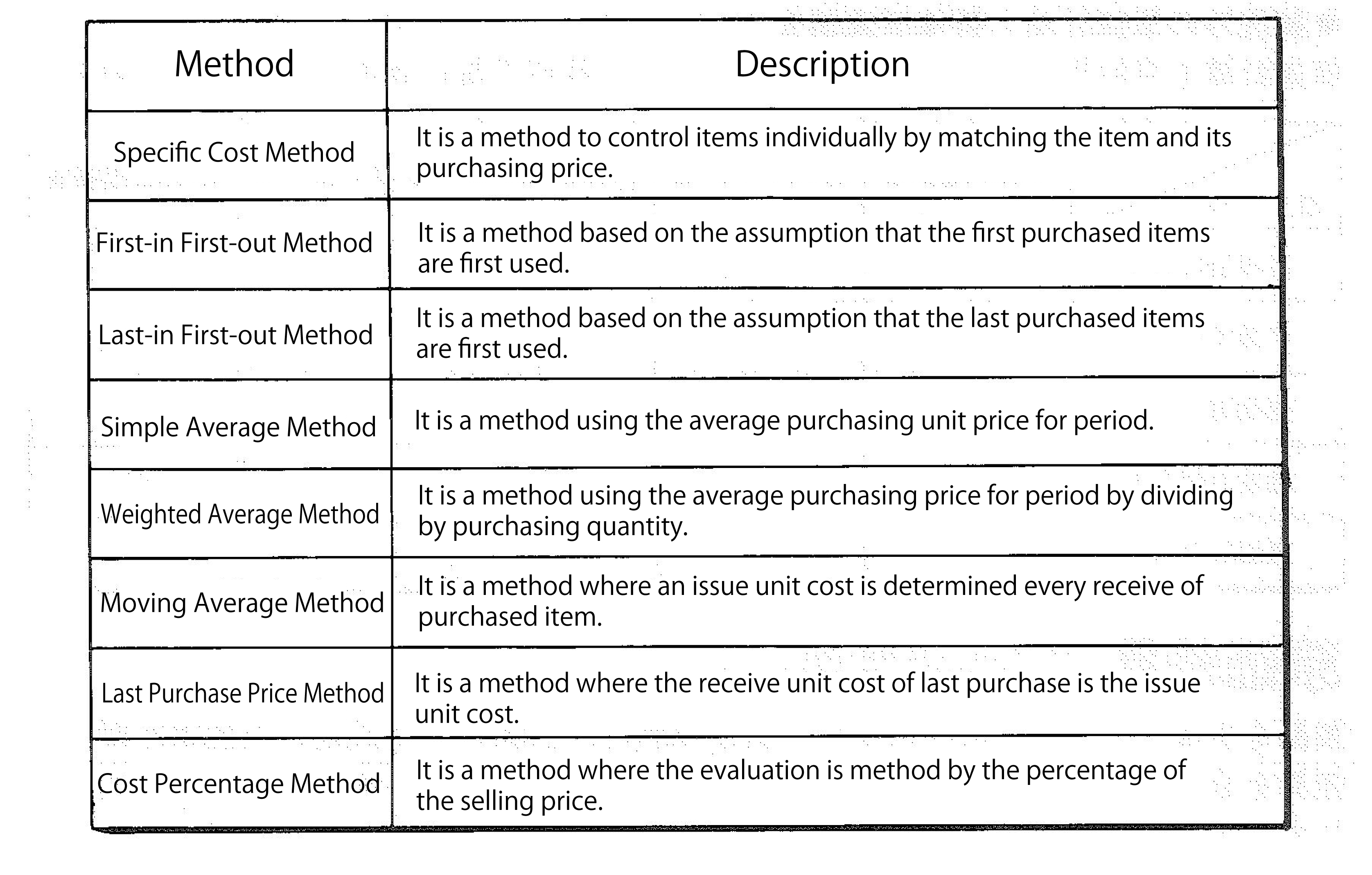 Types of production costs 75