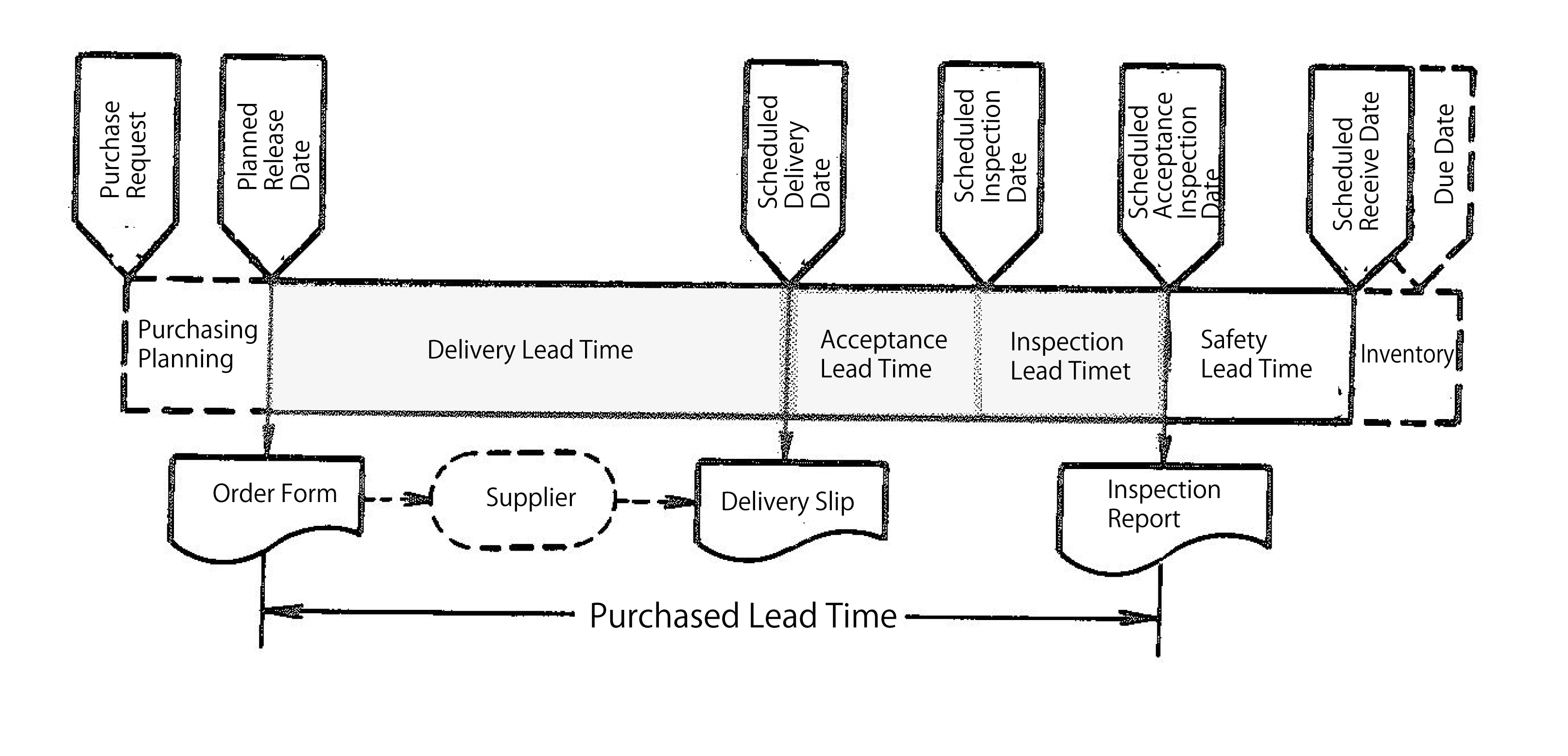 Purchased Lead Time Engineering Data Control Mrp