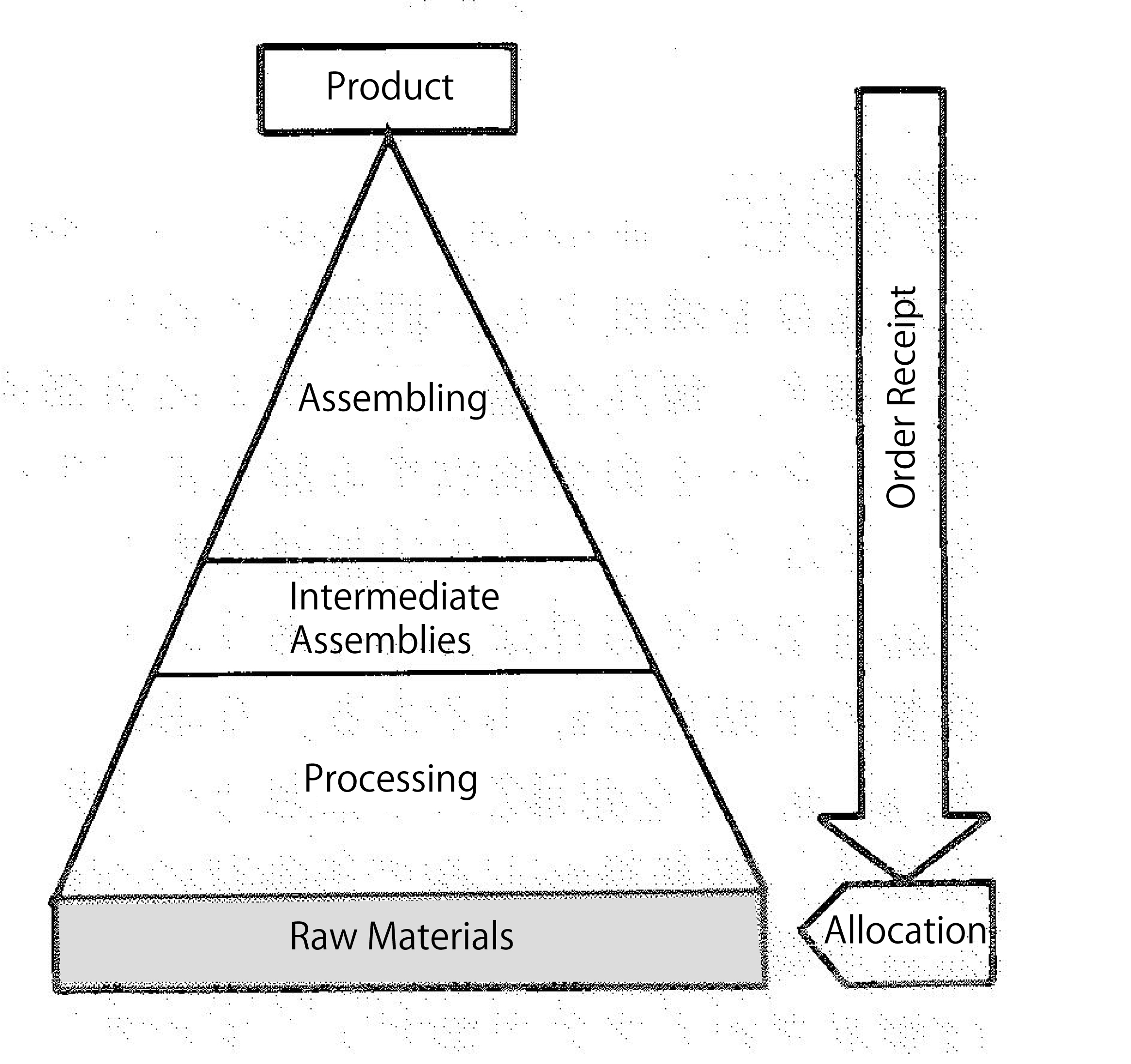 Job Order Production Production Planning Mrp Glossary