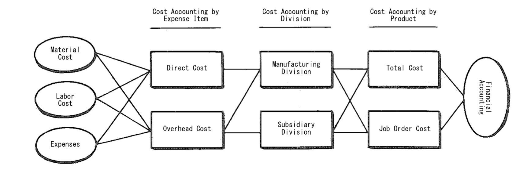 Actual Cost Method Cost Control Mrp Glossary Of