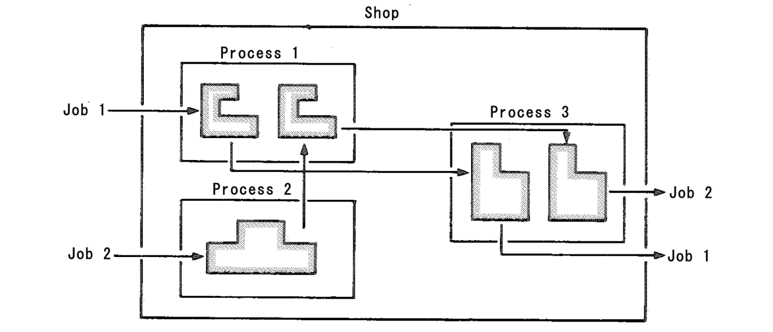 job shop term starts j mrp glossary of production related term process routings
