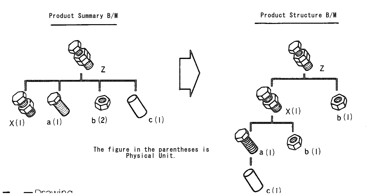 product structure b  m - engineering data control