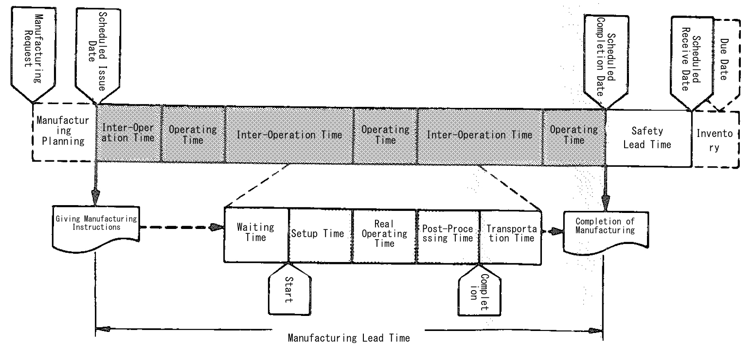 Manufacturing Lead Time - Engineering Data Control - MRP