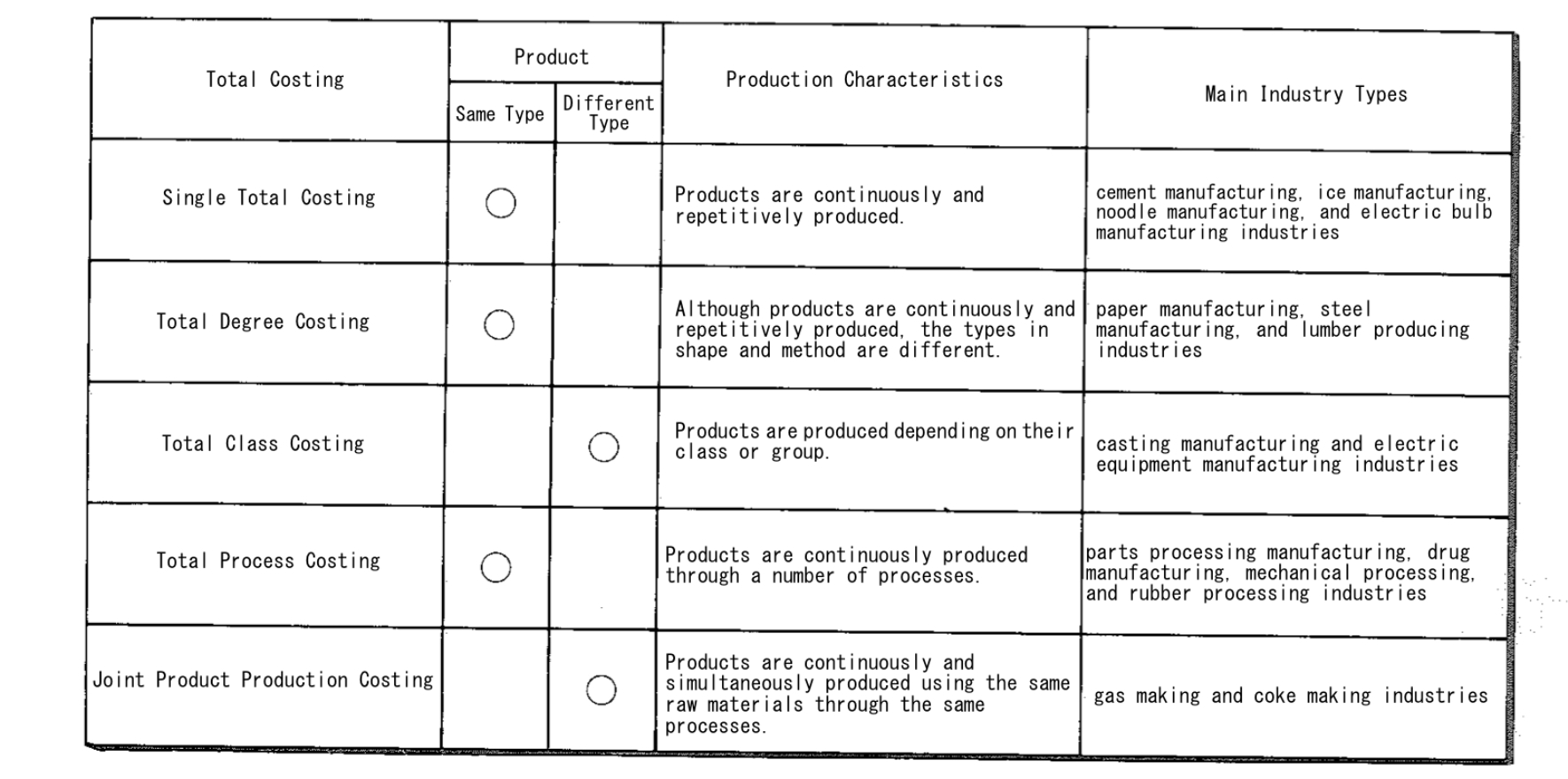 Types of production costs 35