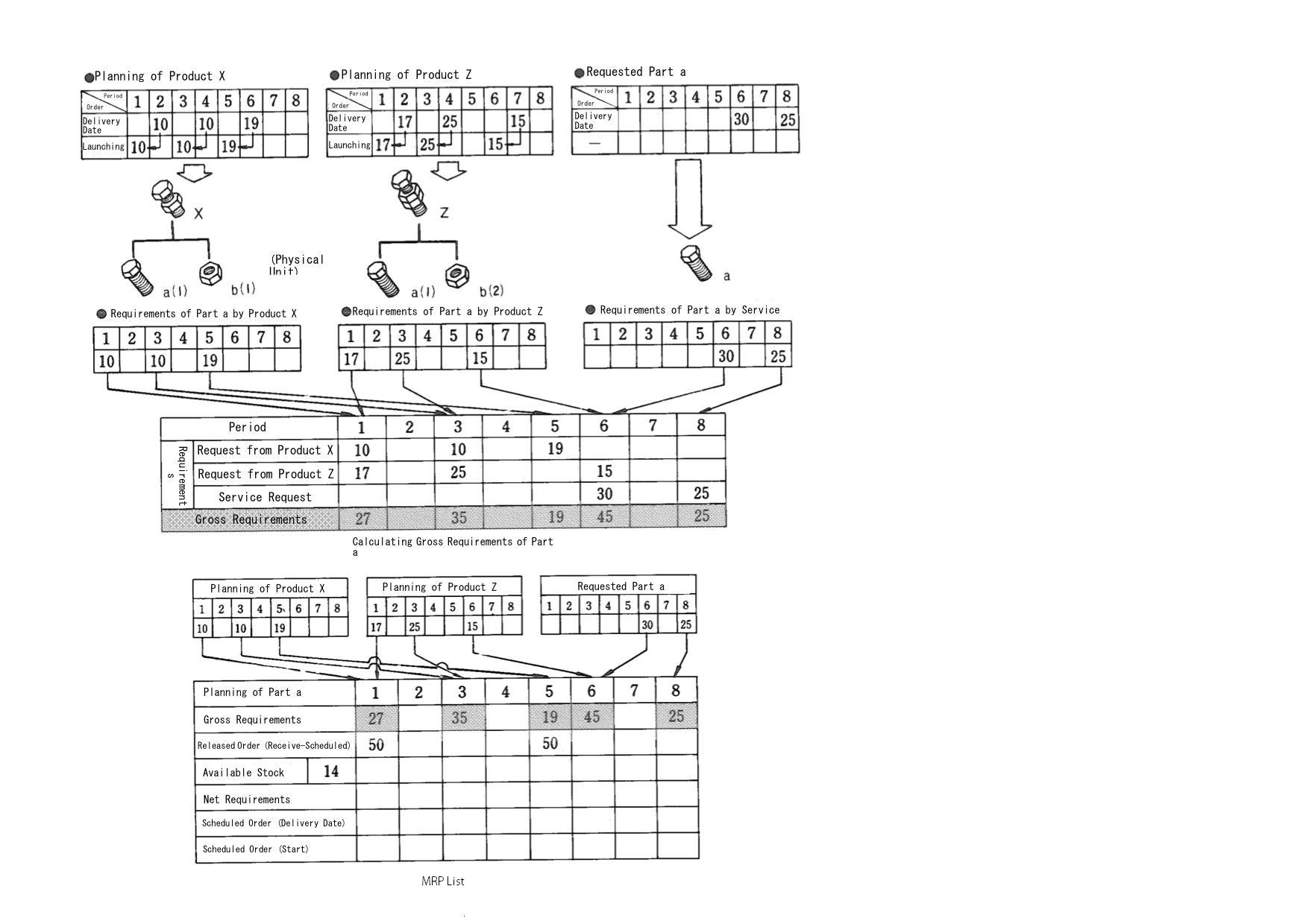 calculating gross requirements - material planning