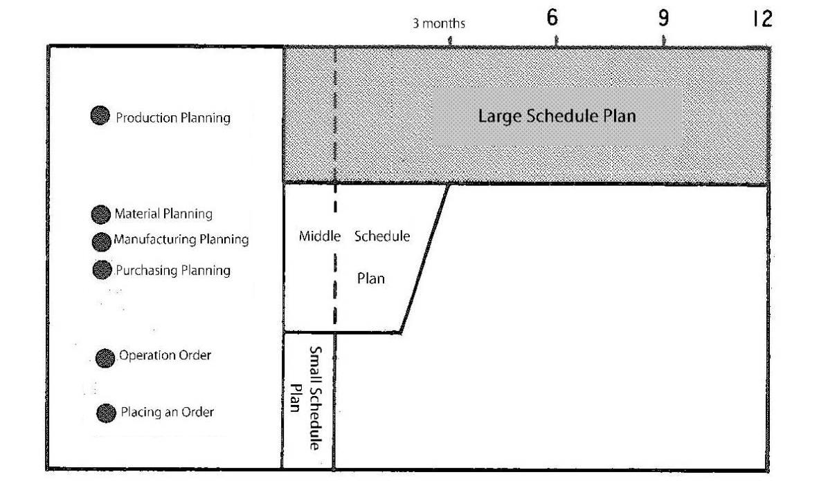 Large Schedule Plan - Production Planning - MRP glossary of