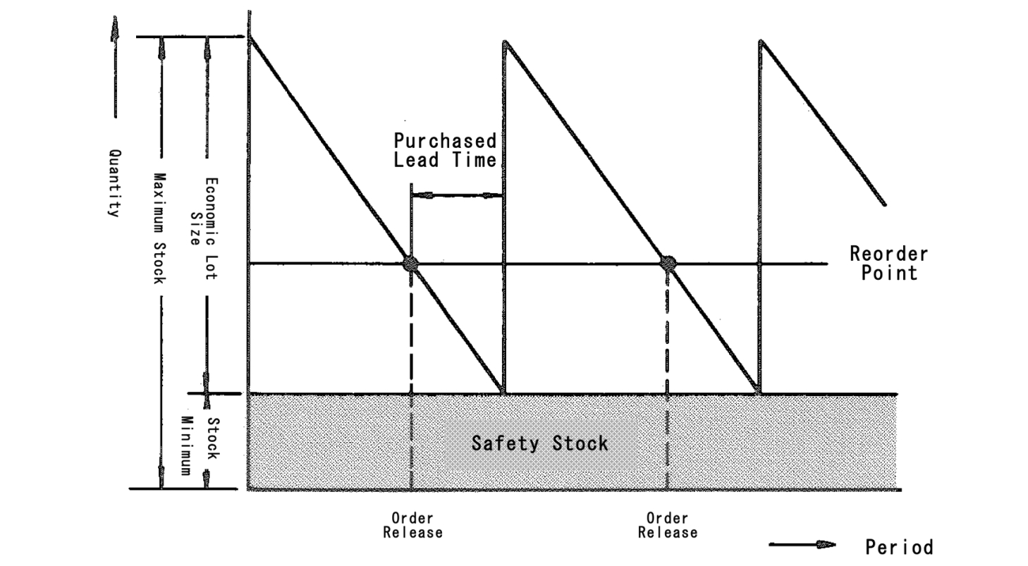 Fixed Size Ordering System - Inventory Control - MRP glossary of