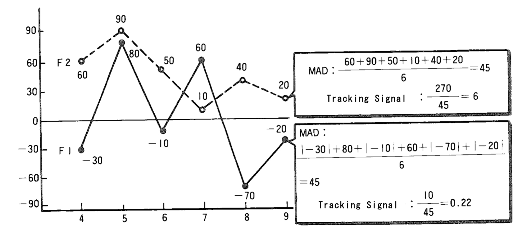 Tracking Signal Demand Forecast Mrp Glossary Of