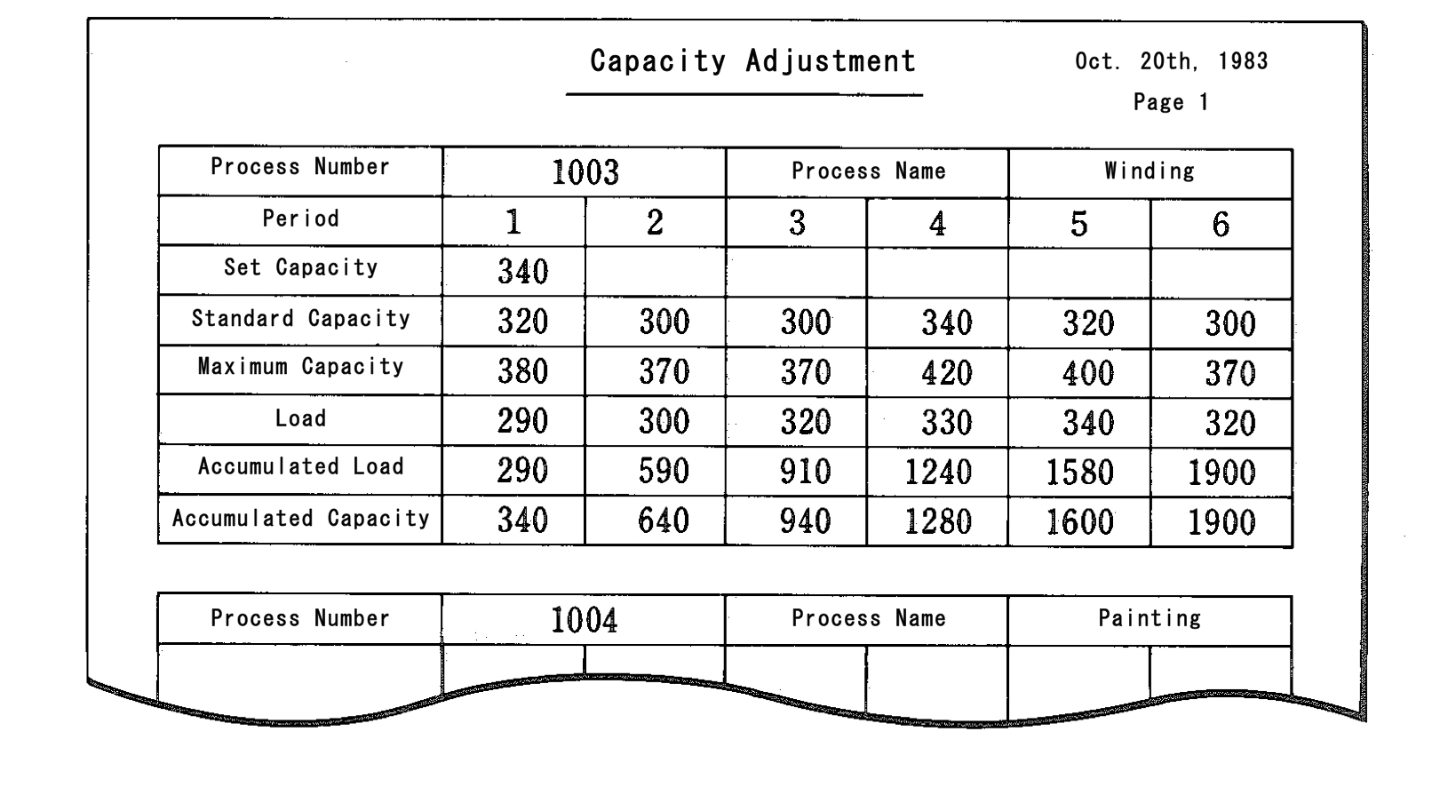 Capacity Adjustment Manufacturing Planning And Process