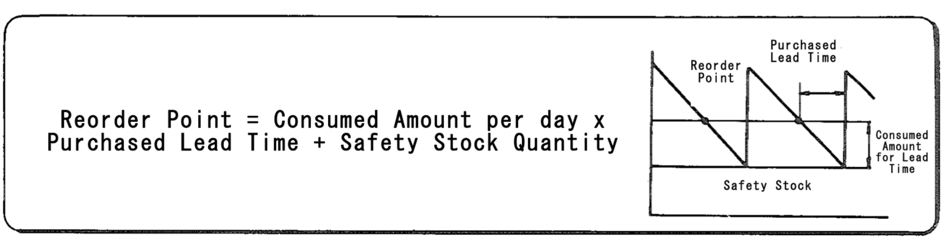 reorder point Reorder point planning uses demand forecasts to decide when to order a new quantity to avoid dipping into safety stock reorder point planning suggests a new order for an item when the available quantity--on-hand quantity plus planned receipts--drops below the item's safety stock level plus forecast.