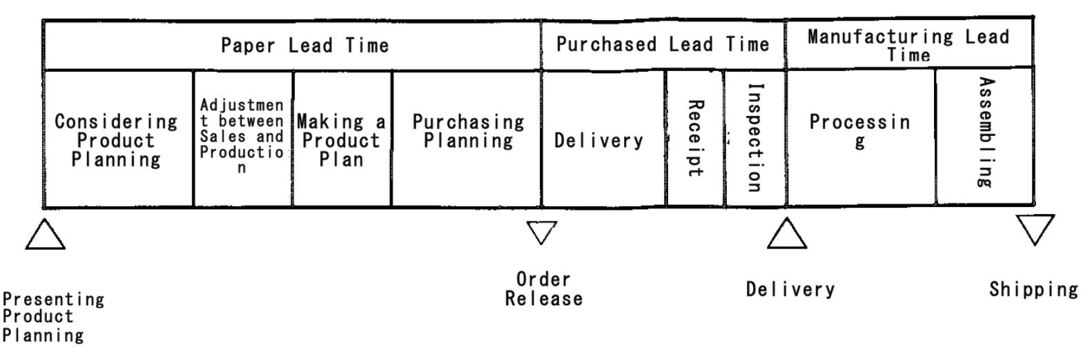 Product Lead Time Term Starts With Quot P Quot Mrp Glossary Of