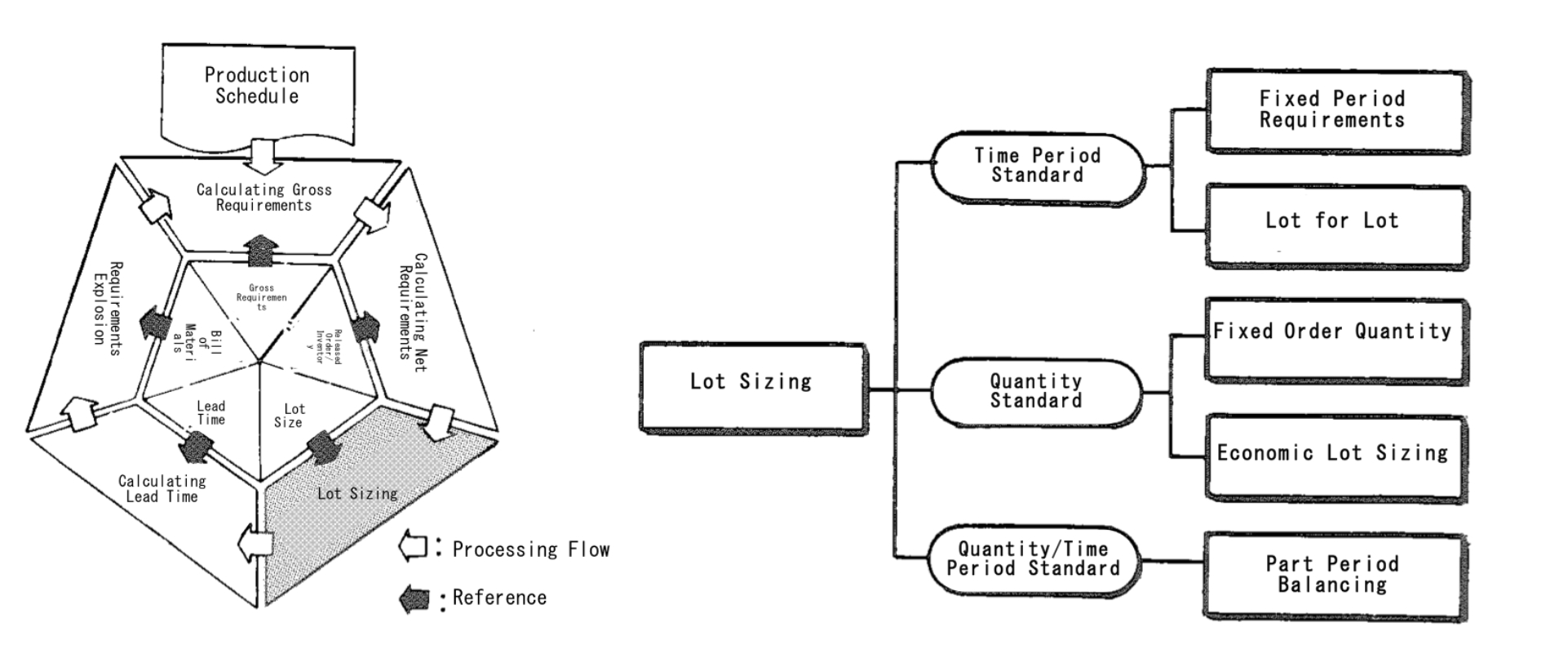 Lot Sizing - Material Planning - MRP glossary of Production