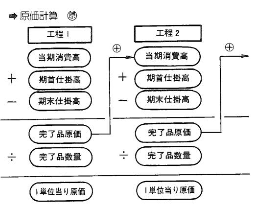 工程別総合原価計算 - 「こ」で始まる用語 - 生産スケジューラのASPROVAのMRP用語集