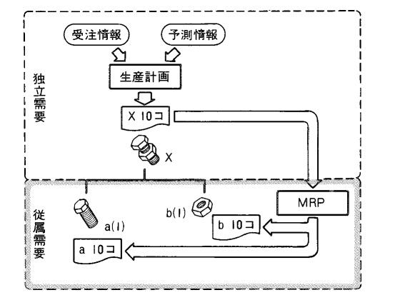 従属需要品目 - 需要予測 - 生産スケジューラのASPROVAのMRP用語集